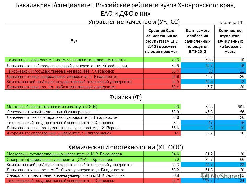 Бакалавриат/специалитет. Российские рейтинги вузов Хабаровского края, ЕАО и ДФО в них Управление качеством (УК, СС) Таблица 11 Физика (Ф) Химическая и биотехнологии (ХТ, ООС) Вуз Средний балл зачисленных по результатам ЕГЭ 2013 (в расчете на один пре