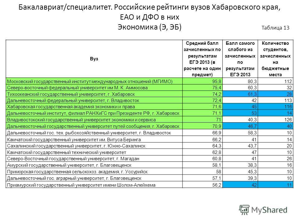 Бакалавриат/специалитет. Российские рейтинги вузов Хабаровского края, ЕАО и ДФО в них Экономика (Э, ЭБ) Таблица 13 Вуз Средний балл зачисленных по результатам ЕГЭ 2013 (в расчете на один предмет) Балл самого слабого из зачисленных по результатам ЕГЭ