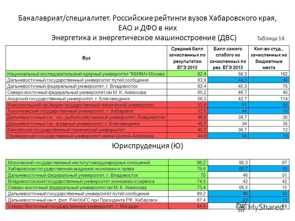 Бакалавриат/специалитет. Российские рейтинги вузов Хабаровского края, ЕАО и ДФО в них Энергетика и энергетическое машиностроение (ДВС) Таблица 14 Юриспруденция (Ю) Вуз Средний балл зачисленных по результатам ЕГЭ 2013 Балл самого слабого из зачисленны