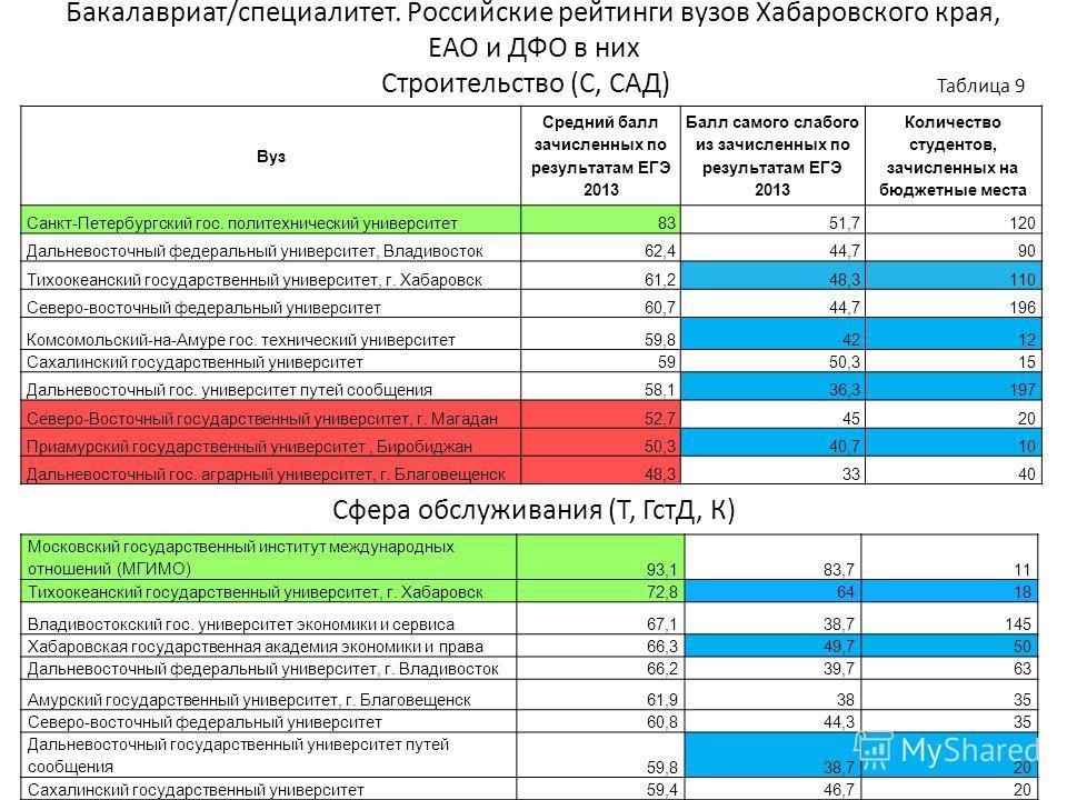 Бакалавриат/специалитет. Российские рейтинги вузов Хабаровского края, ЕАО и ДФО в них Строительство (С, САД) Таблица 9 Сфера обслуживания (Т, ГстД, К) Вуз Средний балл зачисленных по результатам ЕГЭ 2013 Балл самого слабого из зачисленных по результа