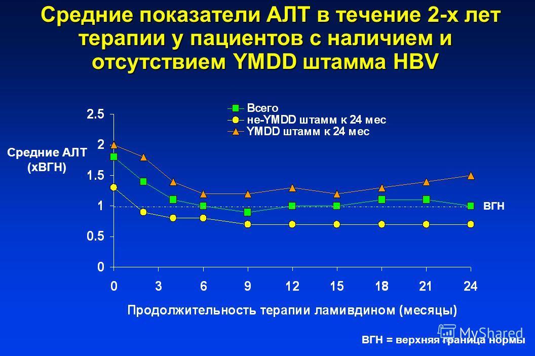 Средние показатели AЛT в течение 2-х лет терапии у пациентов с наличием и отсутствием YMDD штамма HBV Средние показатели AЛT в течение 2-х лет терапии у пациентов с наличием и отсутствием YMDD штамма HBV Средние AЛT (xВГН) ВГН ВГН = верхняя граница н