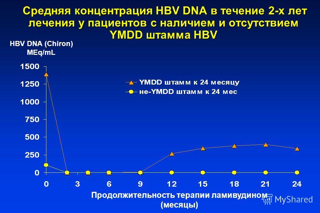 Средняя концентрация HBV DNA в течение 2-х лет лечения у пациентов с наличием и отсутствием YMDD штамма HBV Средняя концентрация HBV DNA в течение 2-х лет лечения у пациентов с наличием и отсутствием YMDD штамма HBV HBV DNA (Chiron) MEq/mL Продолжите