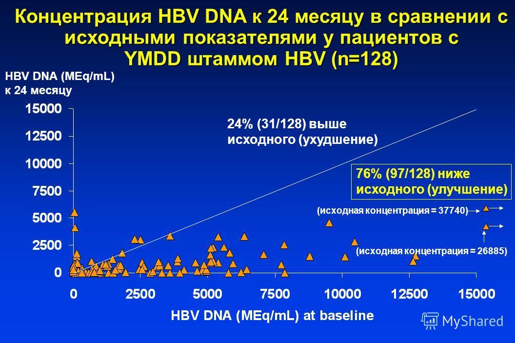 Концентрация HBV DNA к 24 месяцу в сравнении с исходными показателями у пациентов с YMDD штаммом HBV (n=128) 24% (31/128) выше исходного (ухудшение) 76% (97/128) ниже исходного (улучшение) HBV DNA (MEq/mL) к 24 месяцу (исходная концентрация = 37740)