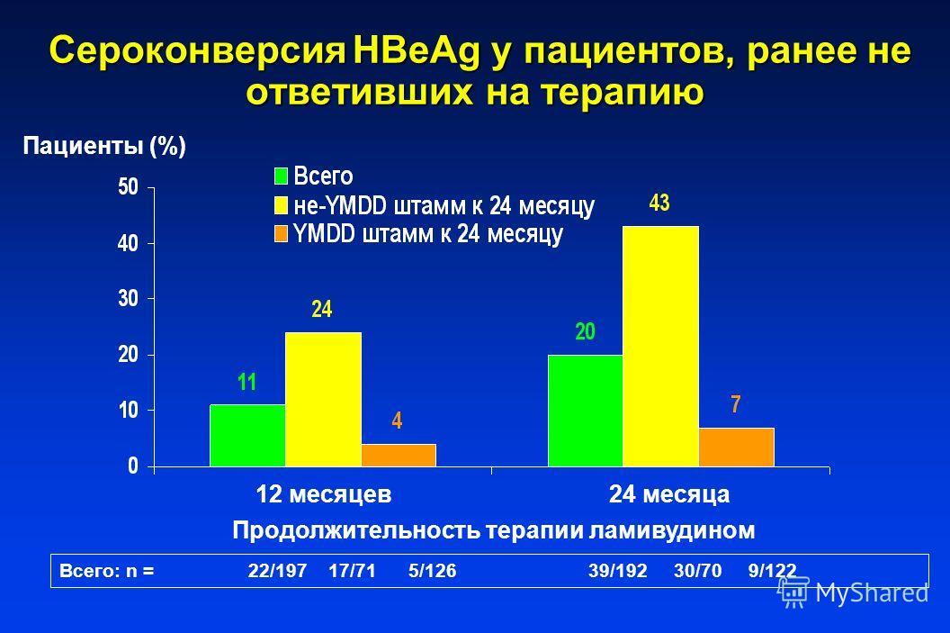 Сероконверсия HBeAg у пациентов, ранее не ответивших на терапию Сероконверсия HBeAg у пациентов, ранее не ответивших на терапию Всего: n = 22/197 17/71 5/126 39/192 30/70 9/122 Пациенты (%) 12 месяцев24 месяца Продолжительность терапии ламивудином