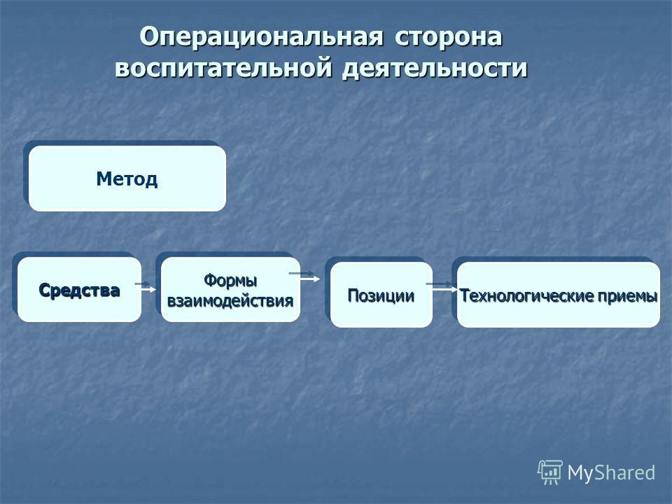 Операциональная сторона воспитательной деятельности Метод СредстваСредстваФормывзаимодействияФормывзаимодействия ПозицииПозиции Технологические приемы