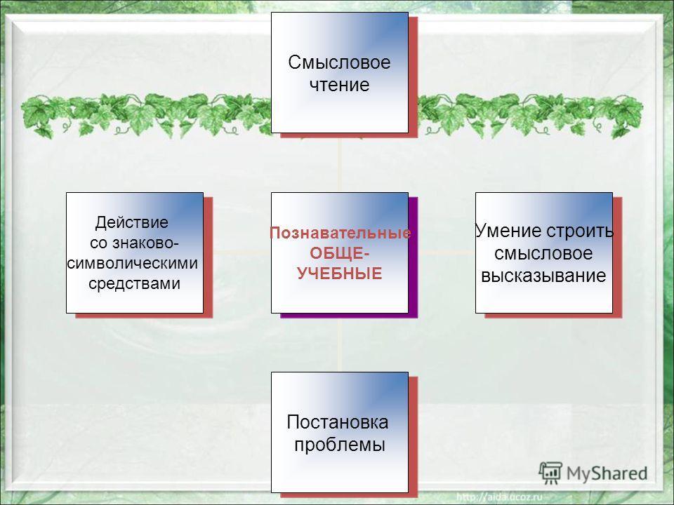 Познавательные ОБЩЕ- УЧЕБНЫЕ Смысловое чтение Умение строить смысловое высказывание Постановка проблемы Действие со знаково- символическими средствами