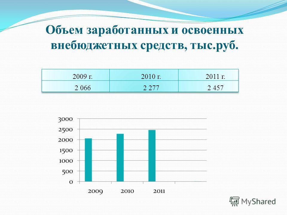 Объем заработанных и освоенных внебюджетных средств, тыс.руб.