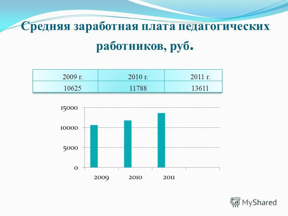 Средняя заработная плата педагогических работников, руб.