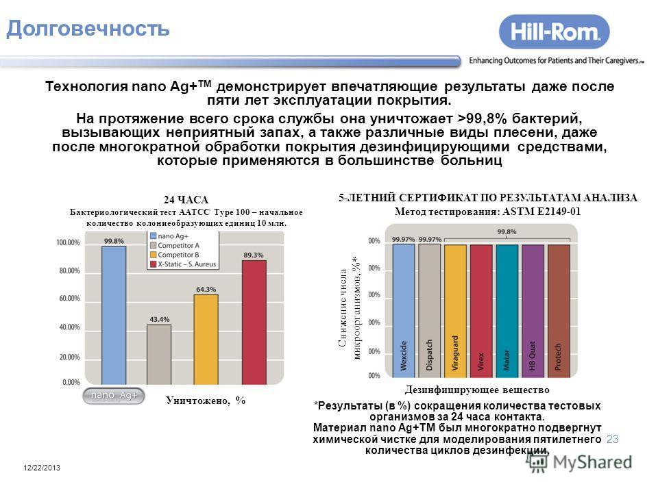 23 Долговечность 12/22/2013 Технология nano Ag+ TM демонстрирует впечатляющие результаты даже после пяти лет эксплуатации покрытия. На протяжение всего срока службы она уничтожает >99,8% бактерий, вызывающих неприятный запах, а также различные виды п