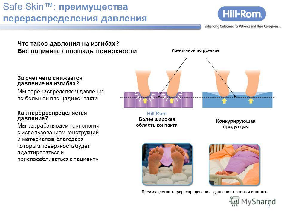 6 Safe Skin: преимущества перераспределения давления Что такое давления на изгибах? Вес пациента / площадь поверхности За счет чего снижается давление на изгибах? Мы перераспределяем давление по большей площади контакта Как перераспределяется давлени