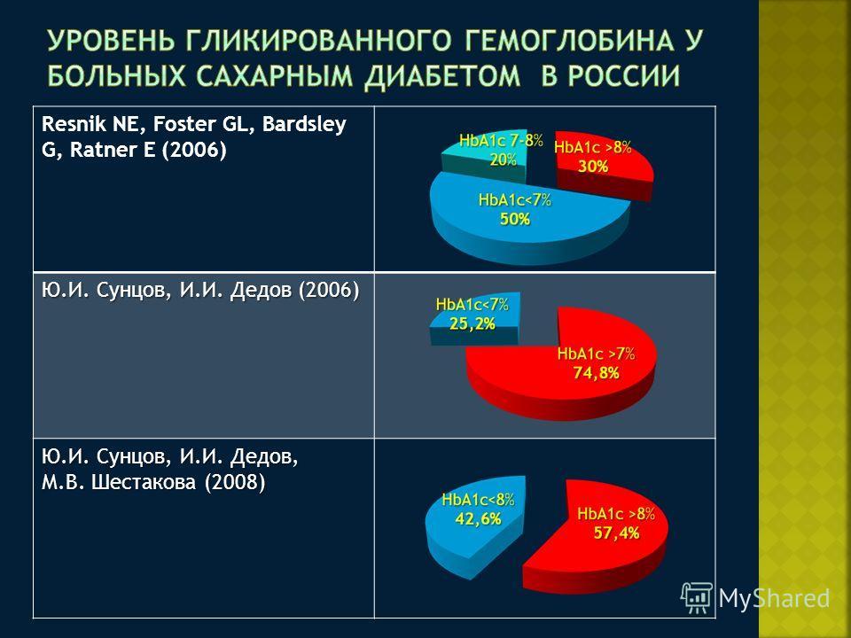 Resnik NE, Foster GL, Bardsley G, Ratner E (2006) Ю.И. Сунцов, И.И. Дедов (2006) Ю.И. Сунцов, И.И. Дедов, М.В. Шестакова (2008)
