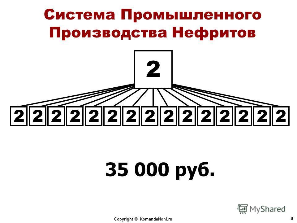 Copyright © KomandaNoni.ru 8 Система Промышленного Производства Нефритов 35 000 руб. 2 222222222222222