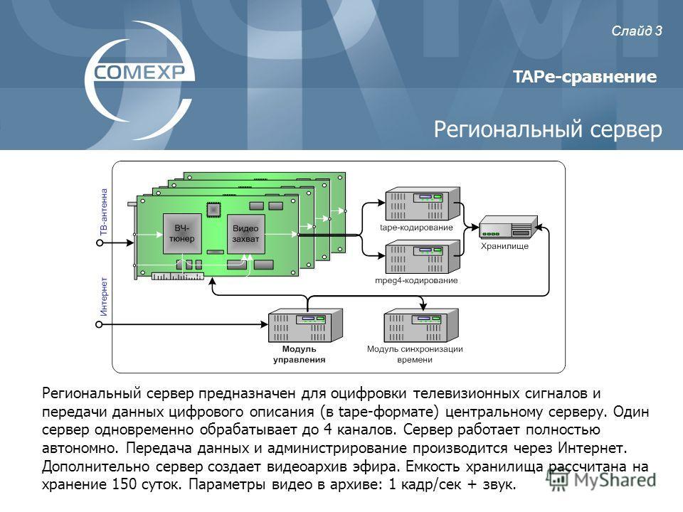 Региональный сервер предназначен для оцифровки телевизионных сигналов и передачи данных цифрового описания (в tape-формате) центральному серверу. Один сервер одновременно обрабатывает до 4 каналов. Сервер работает полностью автономно. Передача данных