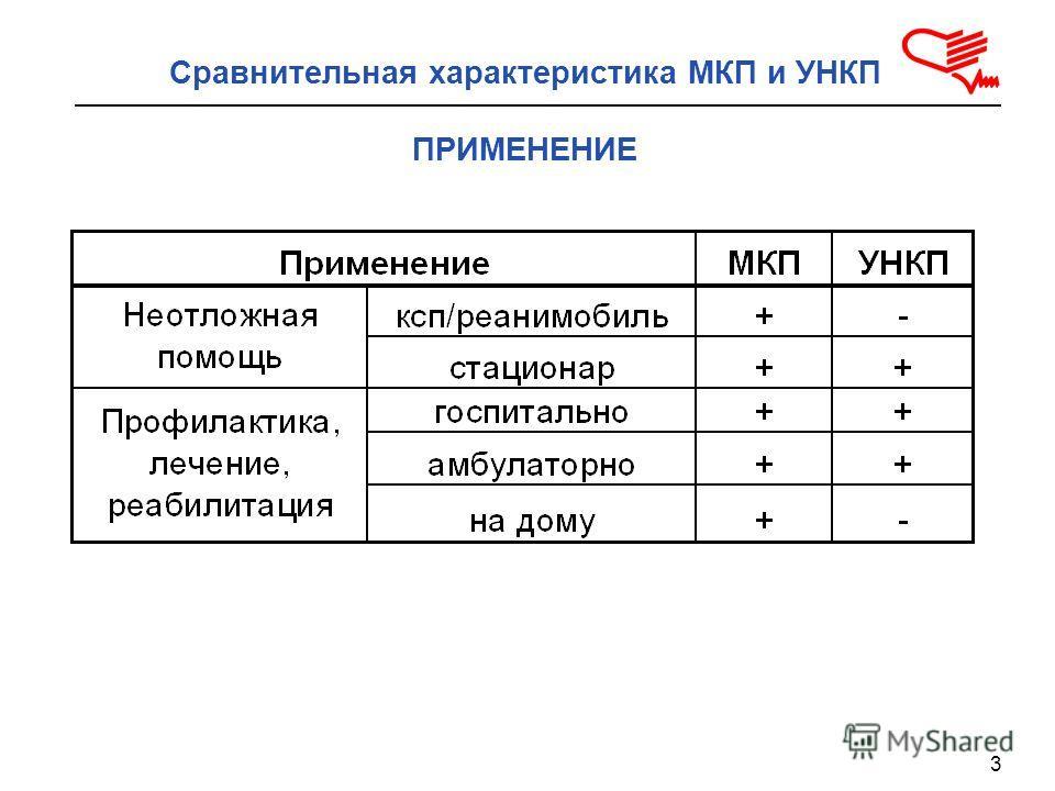 3 Сравнительная характеристика МКП и УНКП ПРИМЕНЕНИЕ