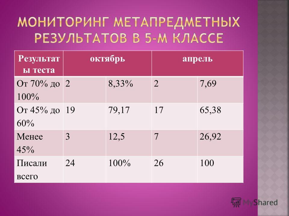 Результат ы теста октябрьапрель От 70% до 100% 28,33%27,69 От 45% до 60% 1979,171765,38 Менее 45% 312,5726,92 Писали всего 24100%26100