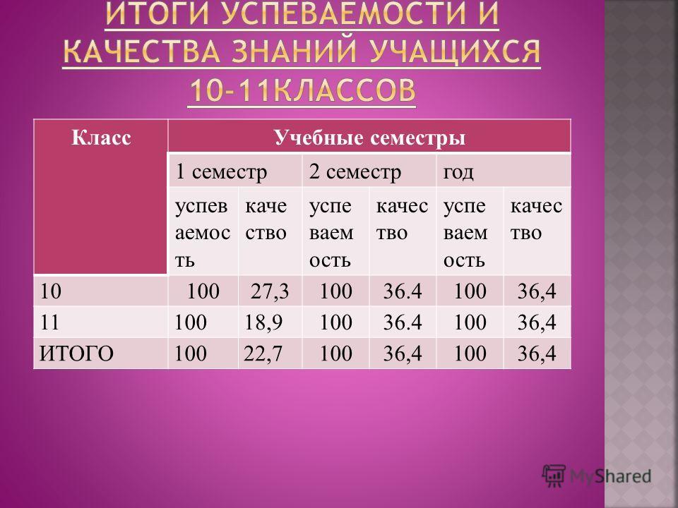 КлассУчебные семестры 1 семестр2 семестргод успев аемос ть каче ство успе ваем ость качес тво успе ваем ость качес тво 1010027,310036.410036,4 1110018,910036.410036,4 ИТОГО10022,710036,410036,4