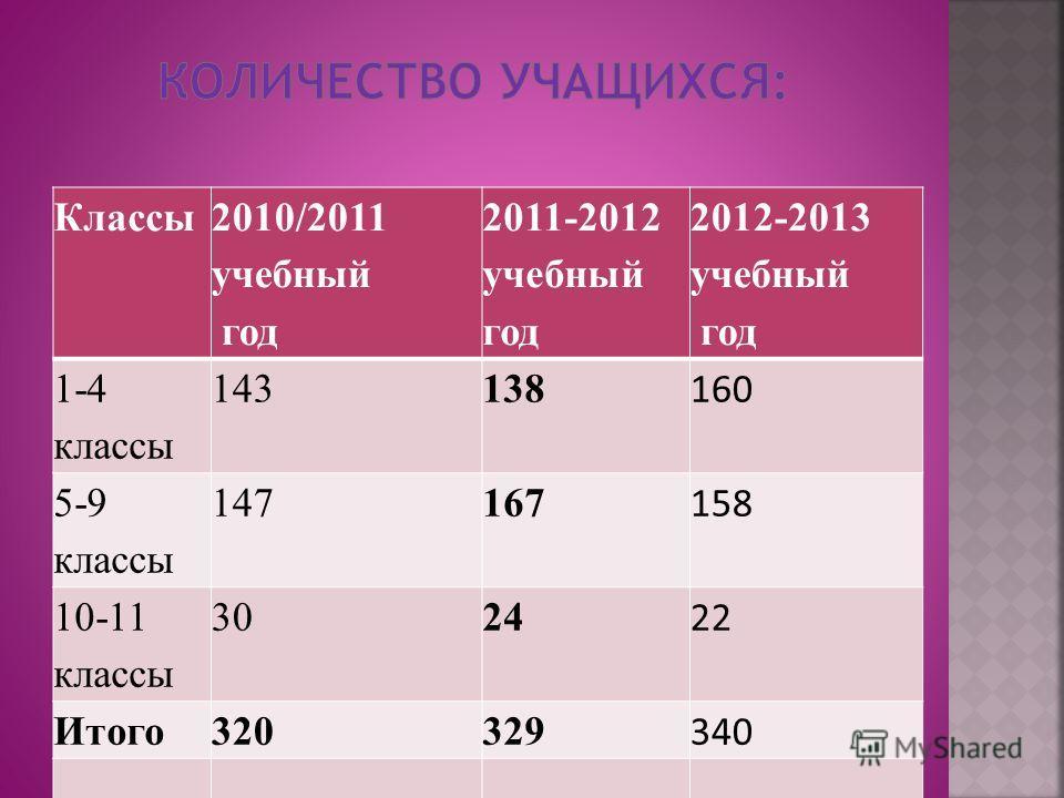Классы 2010/2011 учебный год 2011-2012 учебный год 2012-2013 учебный год 1-4 классы 143138 160 5-9 классы 147167 158 10-11 классы 3024 22 Итого320329 340