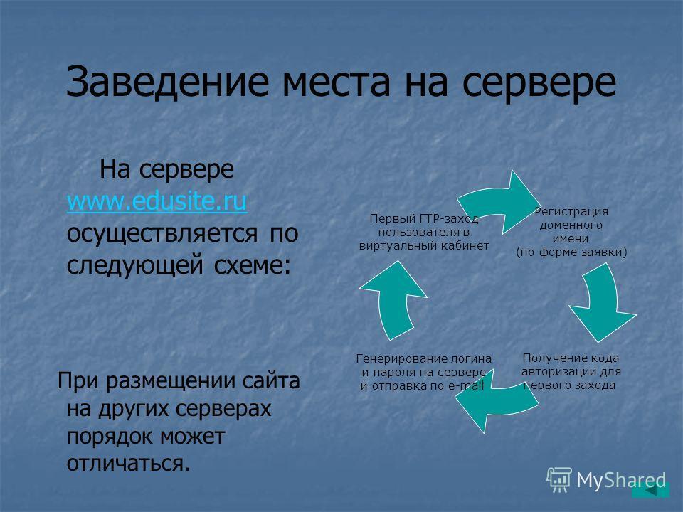 Заведение места на сервере На сервере www.edusite.ru осуществляется по следующей схеме: www.edusite.ru При размещении сайта на других серверах порядок может отличаться. Регистрация доменного имени (по форме заявки) Получение кода авторизации для перв