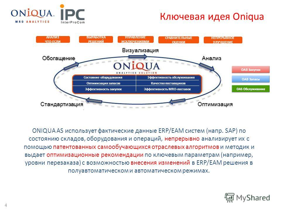 Ключевая идея Oniqua 4 Состояние оборудования Эффективность обслуживания Оптимизация запасов Качество поставщиков Эффективность закупокЭффективность MRO-поставок Визуализация Обогащение Оптимизация Параметры материалов Стандартизация Анализ АНАЛИЗ ЧТ