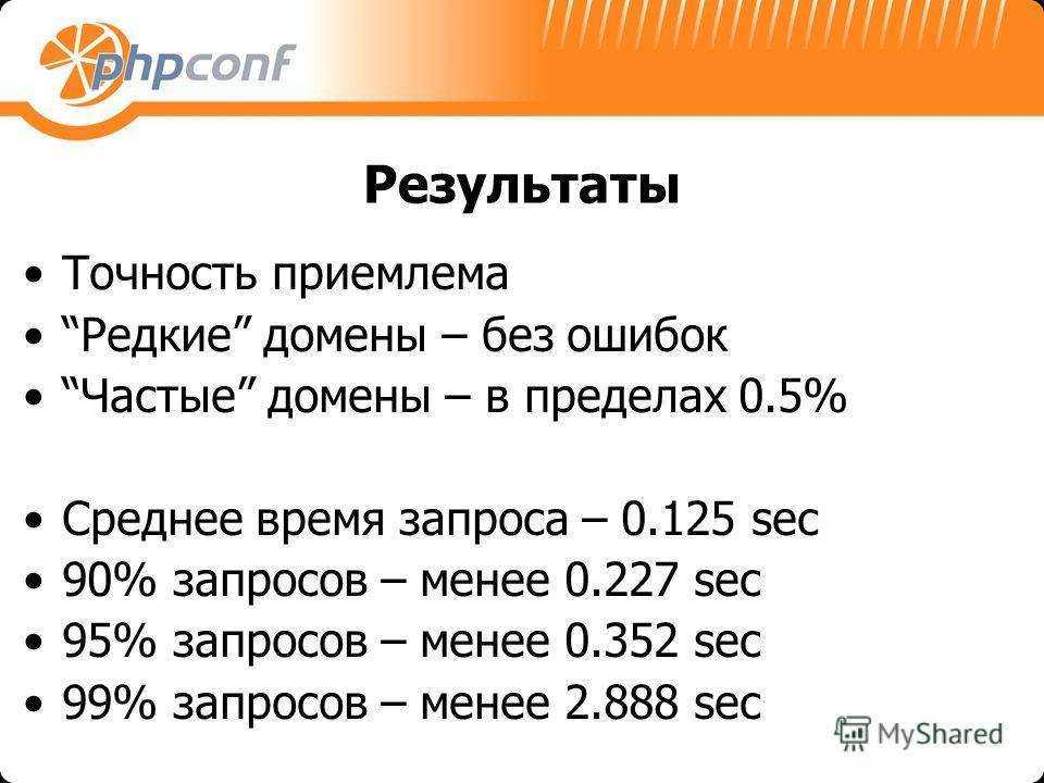 Результаты Точность приемлема Редкие домены – без ошибок Частые домены – в пределах 0.5% Среднее время запроса – 0.125 sec 90% запросов – менее 0.227 sec 95% запросов – менее 0.352 sec 99% запросов – менее 2.888 sec