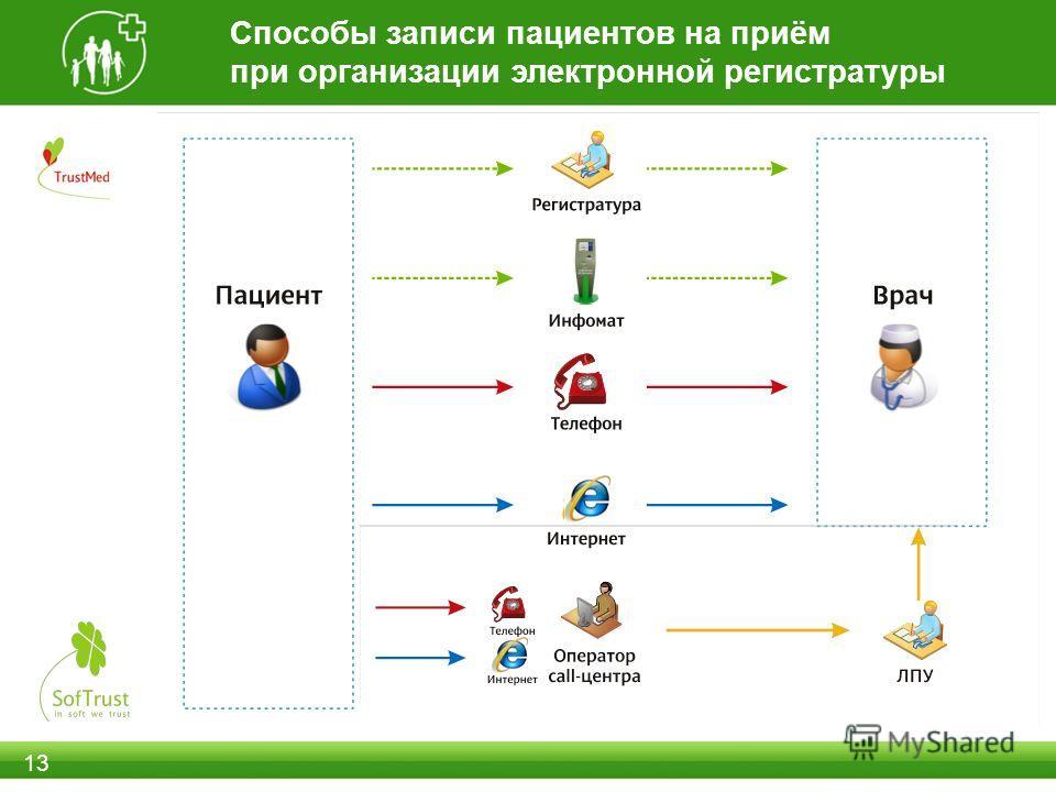 Способы записи пациентов на приём при организации электронной регистратуры 13