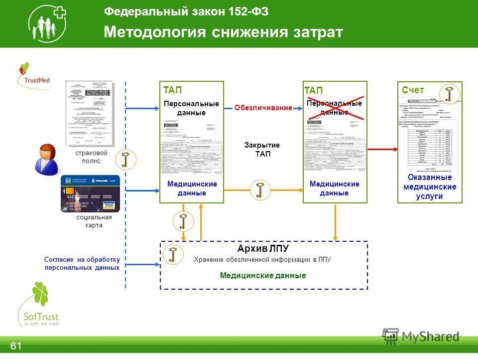 Персональные данные 61 социальная карта страховой полис ТАП Счет Согласие на обработку персональных данных Архив ЛПУ Медицинские данные Персональные данные Медицинские данные Оказанные медицинские услуги ТАП Медицинские данные Обезличивание Закрытие
