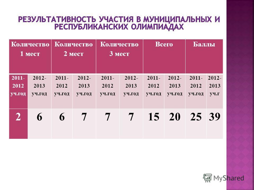 Количество 1 мест Количество 2 мест Количество 3 мест ВсегоБаллы 2011- 2012 уч.год 2012- 2013 уч.год 2011- 2012 уч.год 2012- 2013 уч.год 2011- 2012 уч.год 2012- 2013 уч.год 2011- 2012 уч.год 2012- 2013 уч.год 2011- 2012 уч.год 2012- 2013 уч.г 2667771