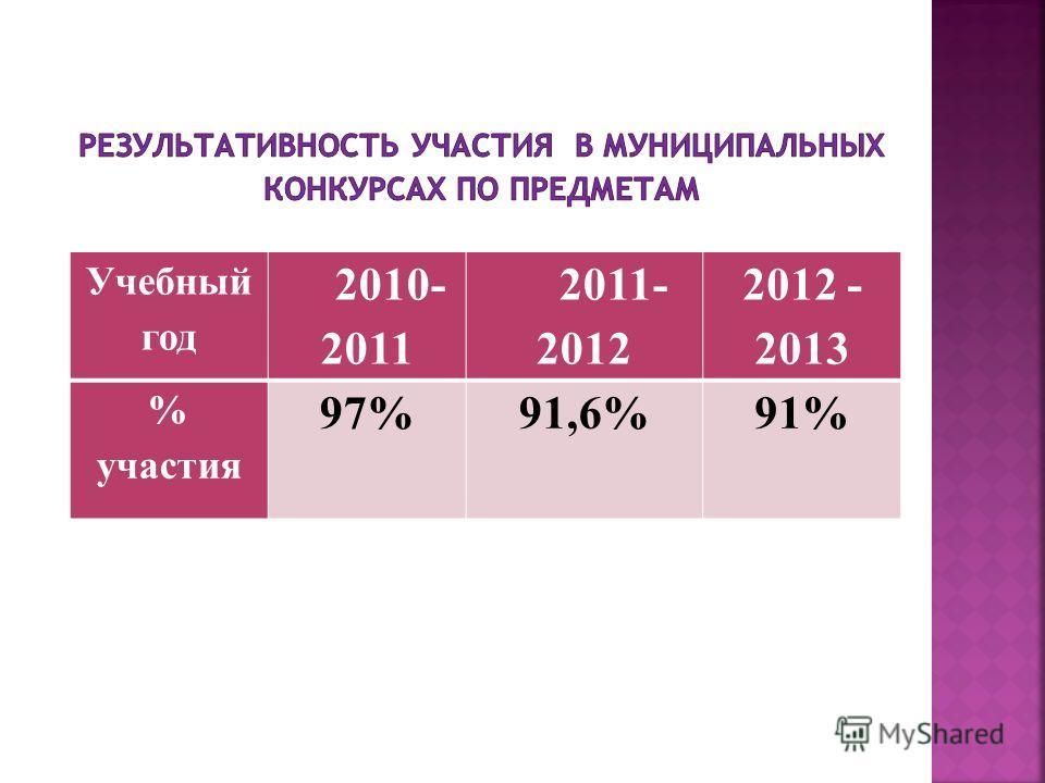 Учебный год 2010- 2011 2011- 2012 2012 - 2013 % участия 97%91,6%91%