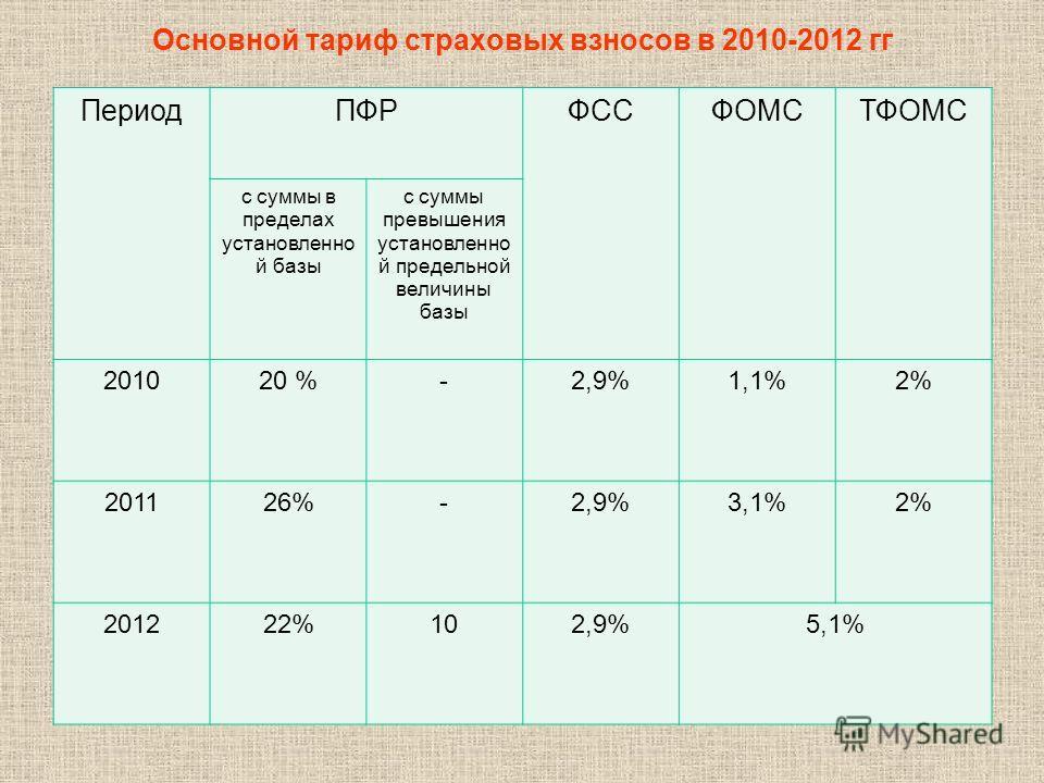 Основной тариф страховых взносов в 2010-2012 гг Период ПФР ФССФОМСТФОМС с суммы в пределах установленно й базы с суммы превышения установленно й предельной величины базы 201020 %-2,9% 1,1%2% 201126%-2,9% 3,1%2% 201222%102,9% 5,1%