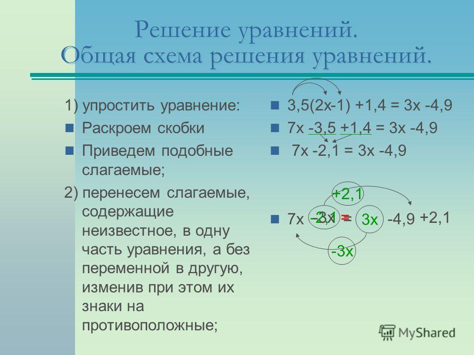 Решение уравнений. Общая схема решения уравнений. 1) упростить уравнение: Раскроем скобки Приведем подобные слагаемые; 2) перенесем слагаемые, содержащие неизвестное, в одну часть уравнения, а без переменной в другую, изменив при этом их знаки на про