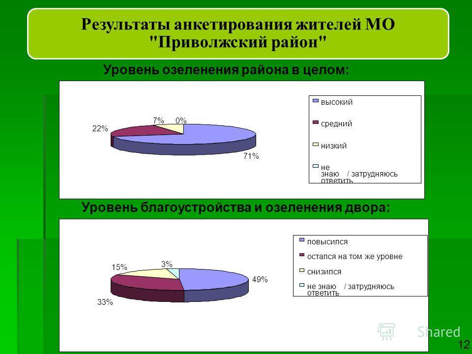 Результаты анкетирования жителей МО