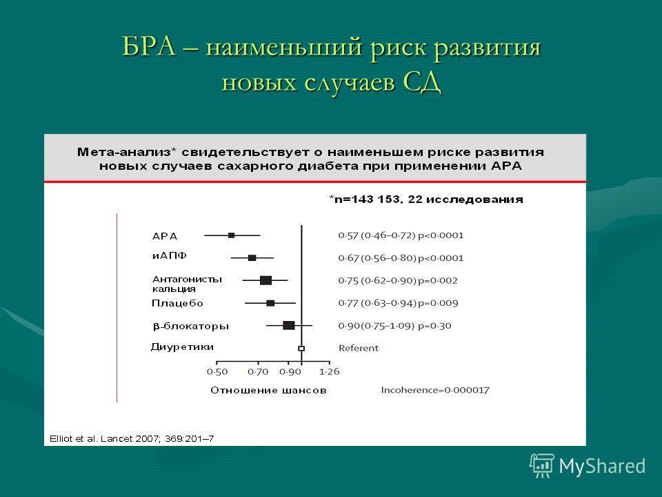 БРА – наименьший риск развития новых случаев СД