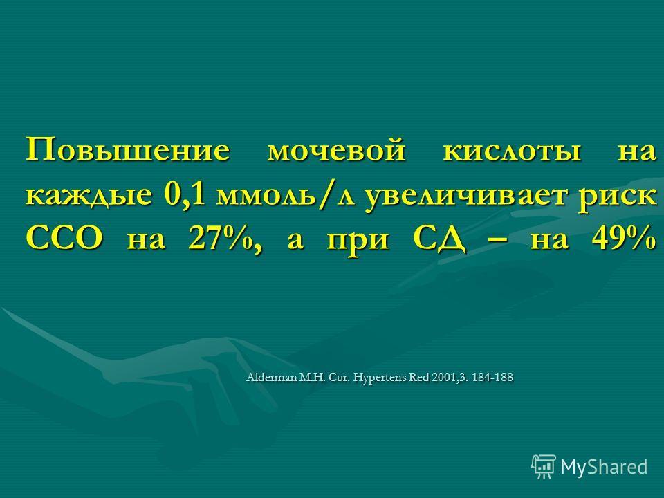 Повышение мочевой кислоты на каждые 0,1 ммоль/л увеличивает риск ССО на 27%, а при СД – на 49% Alderman M.H. Cur. Hypertens Red 2001;3. 184-188