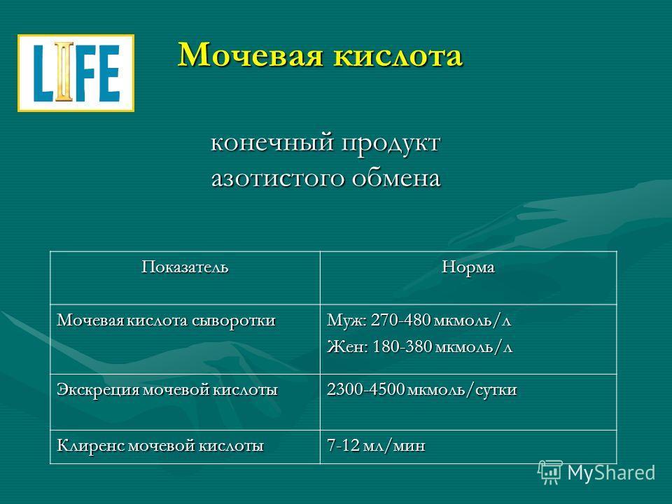 Мочевая кислота конечный продукт азотистого обмена ПоказательНорма Мочевая кислота сыворотки Муж: 270-480 мкмоль/л Жен: 180-380 мкмоль/л Экскреция мочевой кислоты 2300-4500 мкмоль/сутки Клиренс мочевой кислоты 7-12 мл/мин