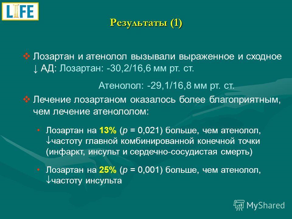 Результаты (1) Лозартан и атенолол вызывали выраженное и сходное АД: Лозартан: -30,2/16,6 мм рт. ст. Атенолол: -29,1/16,8 мм рт. ст. Лечение лозартаном оказалось более благоприятным, чем лечение атенололом: Лозартан на 13% (р = 0,021) больше, чем ате