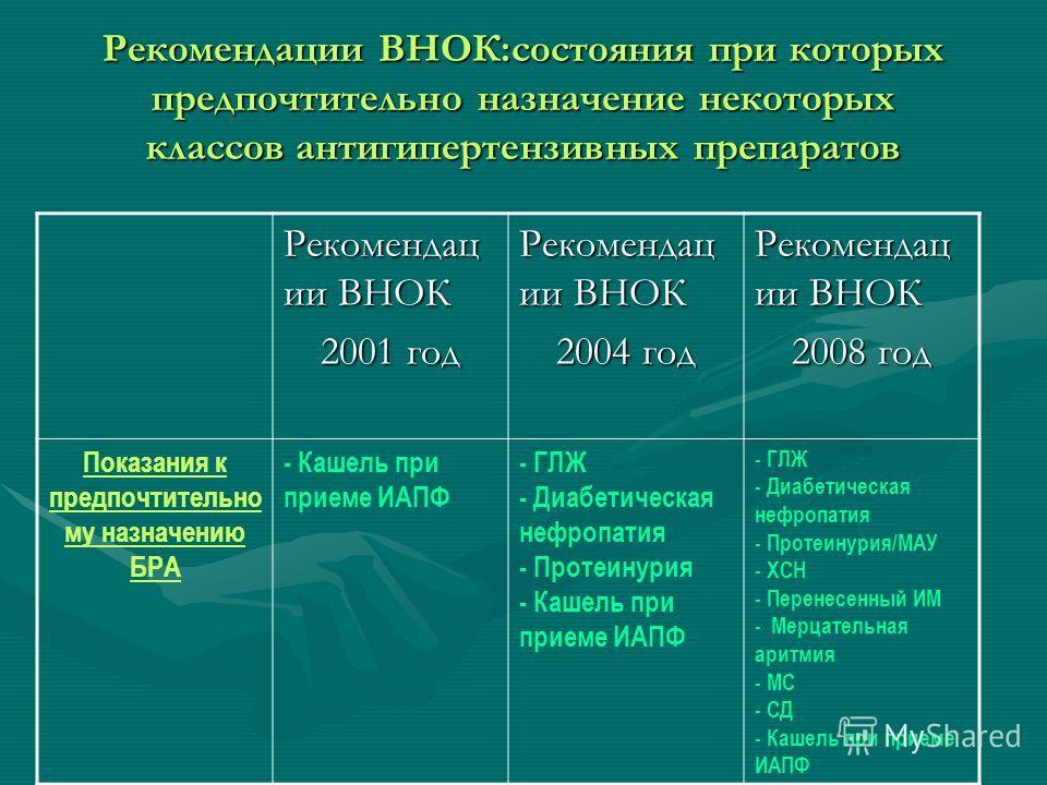 Рекомендации ВНОК:состояния при которых предпочтительно назначение некоторых классов антигипертензивных препаратов Рекомендац ии ВНОК 2001 год Рекомендац ии ВНОК 2004 год Рекомендац ии ВНОК 2008 год Показания к предпочтительно му назначению БРА - Каш