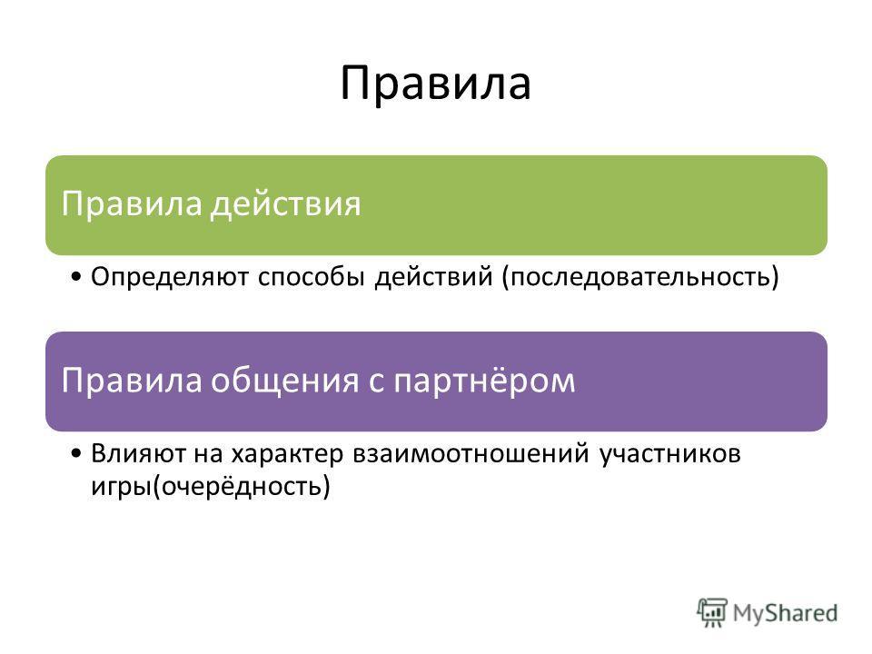 Правила Правила действия Определяют способы действий (последовательность) Правила общения с партнёром Влияют на характер взаимоотношений участников игры(очерёдность)