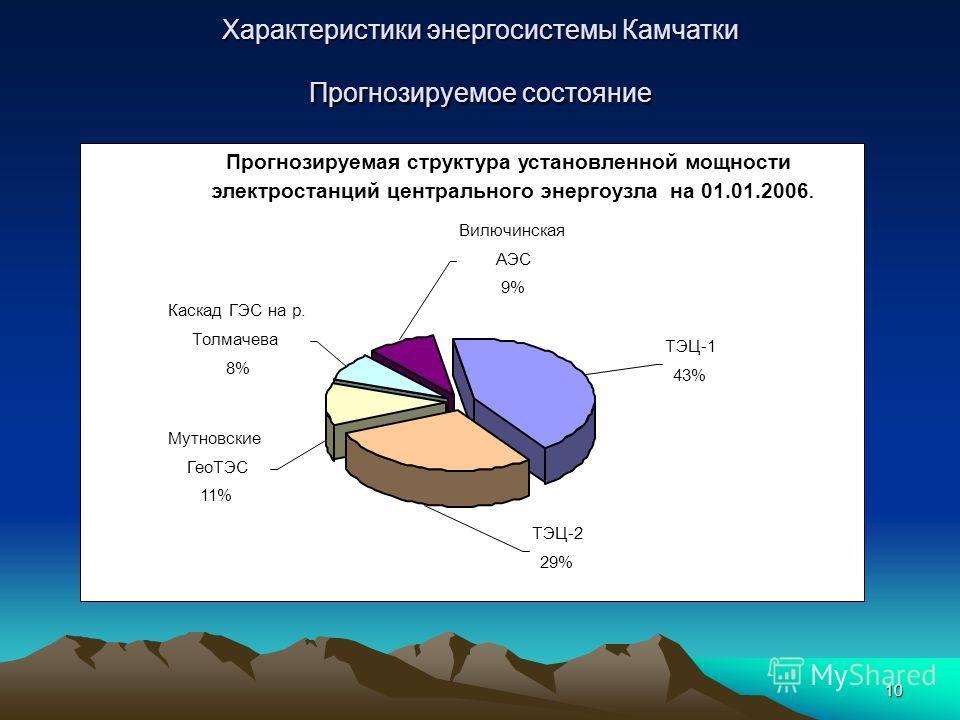 10 Характеристики энергосистемы Камчатки Прогнозируемое состояние Прогнозируемая структура установленной мощности электростанций центрального энергоузла на 01.01.2006. ТЭЦ-1 43% ТЭЦ-2 29% Мутновские ГеоТЭС 11% Вилючинская АЭС 9% Каскад ГЭС на р. Толм