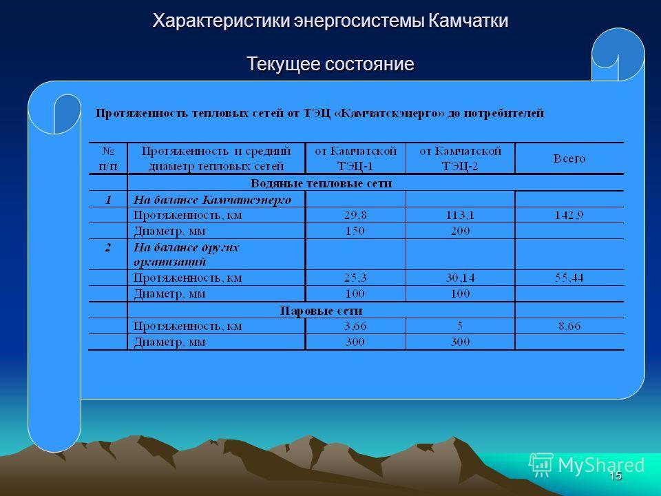15 Характеристики энергосистемы Камчатки Текущее состояние