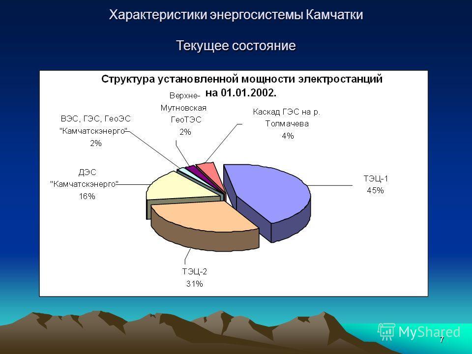 7 Характеристики энергосистемы Камчатки Текущее состояние