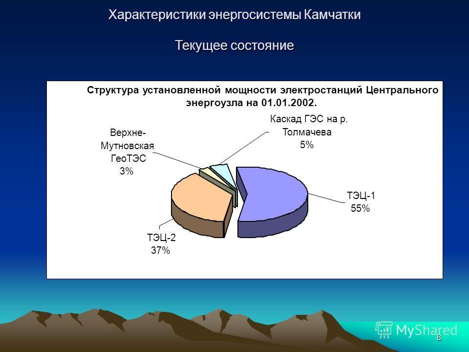 8 Структура установленной мощности электростанций Центрального энергоузла на 01.01.2002. ТЭЦ-1 55% ТЭЦ-2 37% Верхне- Мутновская ГеоТЭС 3% Каскад ГЭС на р. Толмачева 5%