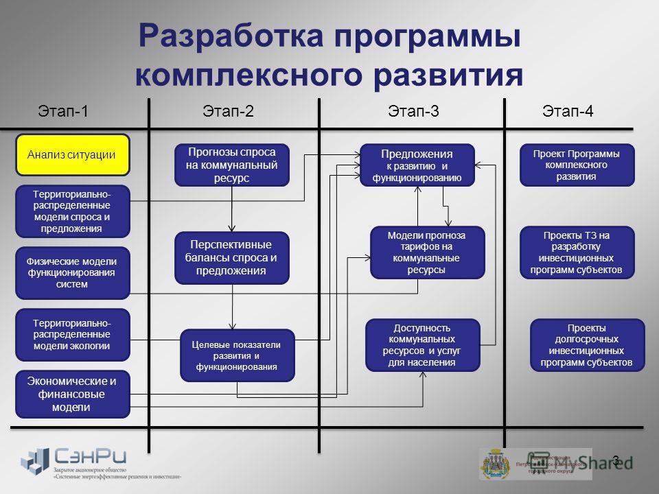 Разработка программы комплексного развития Анализ ситуации Прогнозы спроса на коммунальный ресурс Перспективные балансы спроса и предложения Предложения к развитию и функционированию Территориально- распределенные модели спроса и предложения Целевые