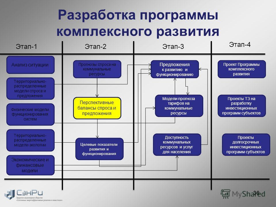 Разработка программы комплексного развития Анализ ситуации Прогнозы спроса на коммунальные ресурсы Перспективные балансы спроса и предложения Предложения к развитию и функционированию Территориально- распределенные модели спроса и предложения Целевые