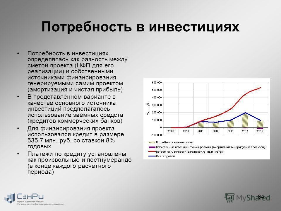 Потребность в инвестициях Потребность в инвестициях определялась как разность между сметой проекта (НФП для его реализации) и собственными источниками финансирования, генерируемыми самим проектом (амортизация и чистая прибыль) В представленном вариан