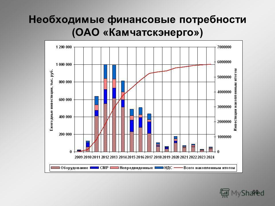 Необходимые финансовые потребности (ОАО «Камчатскэнерго») 68
