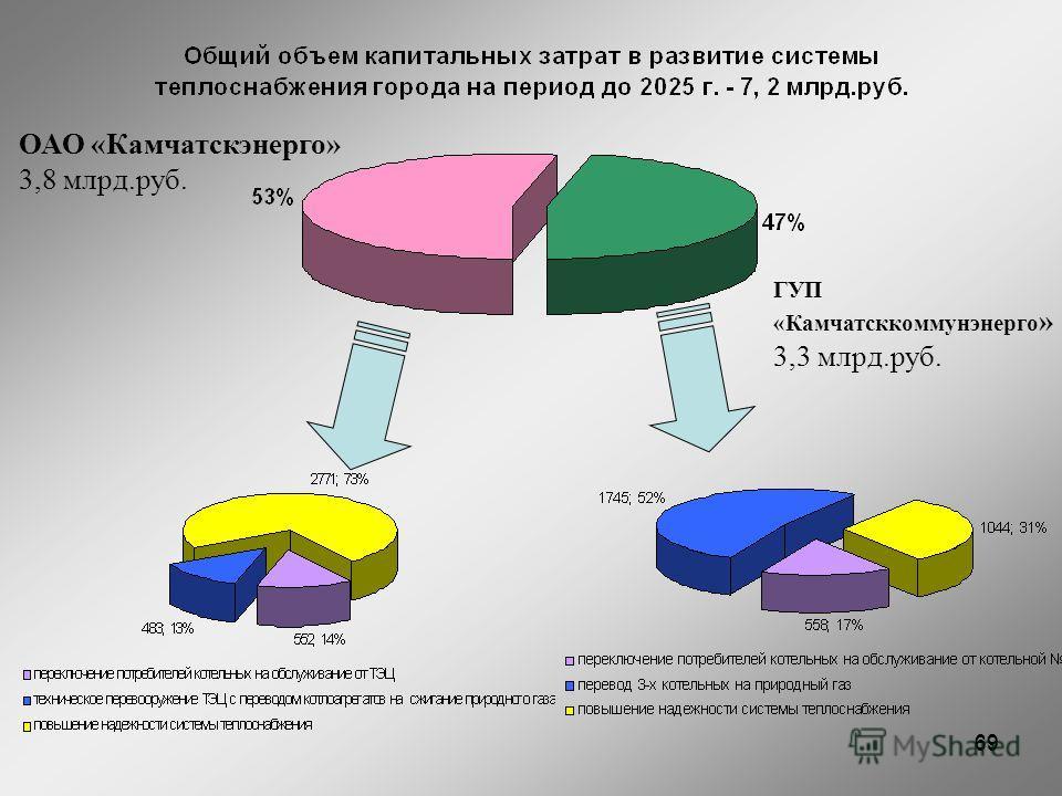 69 ОАО «Камчатскэнерго» 3,8 млрд.руб. ГУП «Камчатсккоммунэнерго » 3,3 млрд.руб.