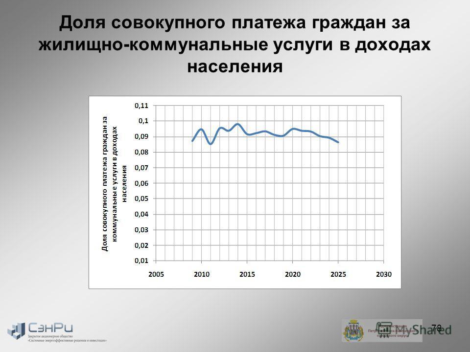Доля совокупного платежа граждан за жилищно-коммунальные услуги в доходах населения 78