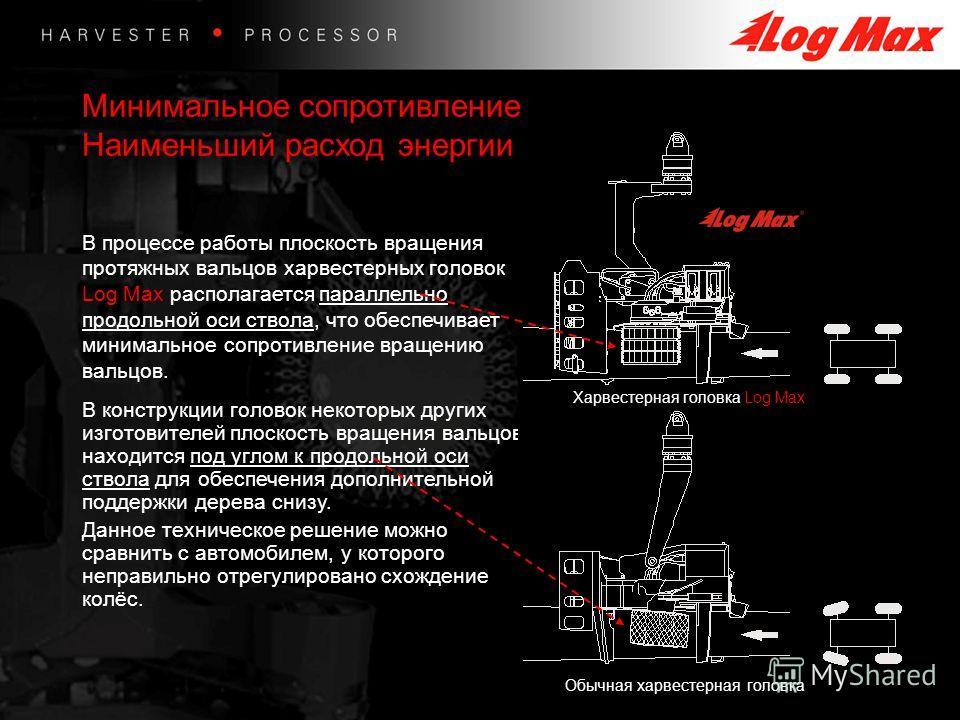 В процессе работы плоскость вращения протяжных вальцов харвестерных головок Log Max располагается параллельно продольной оси ствола, что обеспечивает минимальное сопротивление вращению вальцов. В конструкции головок некоторых других изготовителей пло