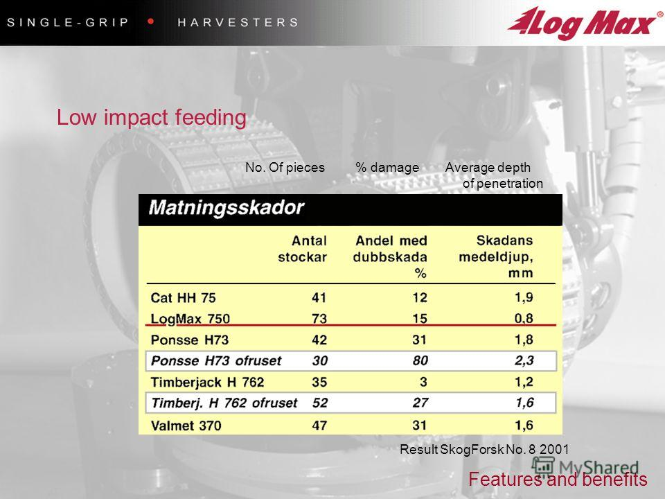 Low impact feeding Result SkogForsk No. 8 2001 No. Of pieces % damage Average depth of penetration Features and benefits