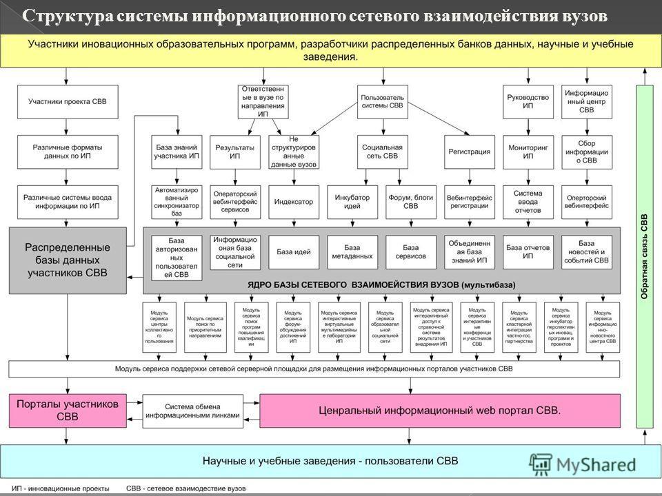 Структура системы информационного сетевого взаимодействия вузов
